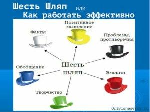 Шесть шляп эффективности